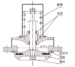 二, hxf-p真空破坏阀特点: 1)真空破坏阀作用于水轮机图片